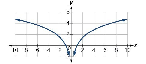 Graph of y=ln(x^2).