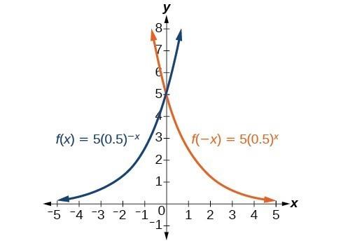 Graph of f(-x)=5(0.5)^-x in blue and f(x)=5(0.5)^x in orange.
