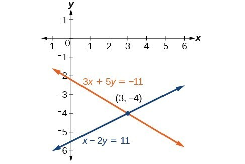 A graph of two lines that cross at the point 3, negative 4. The first line's equation is 3x+5y=-11. The second line's equation is x-2y=11.