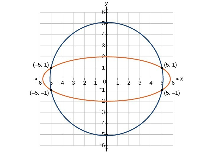 Circle intersected by ellipse at four points. Those points are negative five, one; five, one; five, negative one; and negative five, negative one.