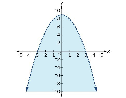 A dotted parabola. The region below the parabola is shaded.