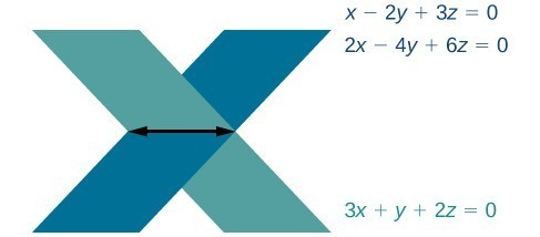 Two planes intersecting a third plane. One plane's equation is x minus 2y plus 3z equals zero. The second plane's equation is 2x minus 4y plus 6z equals zero. The third plane's equation is 3x plus y plus 2z equals zero.