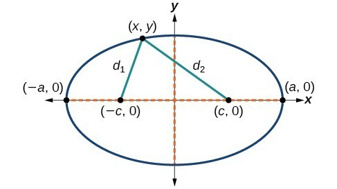 Deriving the Equation of an Ellipse Centered at the Origin | College