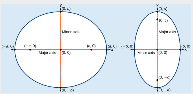 Horizontal ellipse with center (0,0)(b) Vertical ellipse with center(0,0)