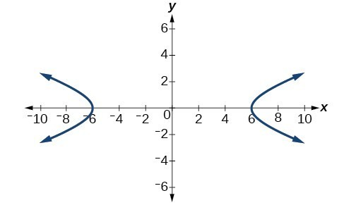Writing Equations Of Hyperbolas In Standard Form College Algebra