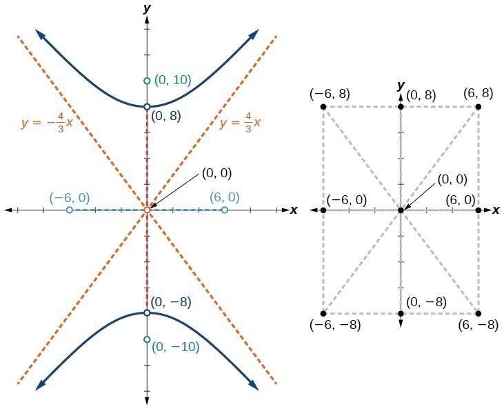 Graphing Hyperbolas College Algebra