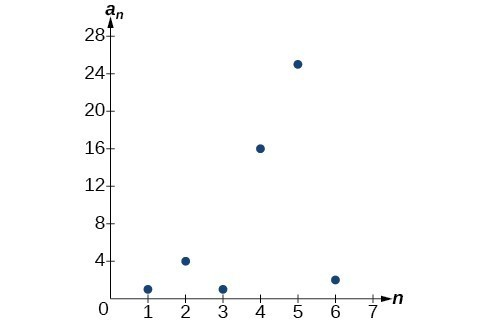 Graph of a scattered plot where the x-axis is labeled n and the y-axis is labeled a_n.
