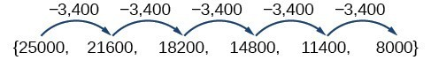 A sequence, {25000, 21600, 18200, 14800, 8000}, that shows the terms differ only by -3400.