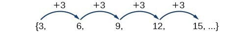 A sequence {3, 6, 9, 12, 15, ...} that shows the terms only differ by 3.