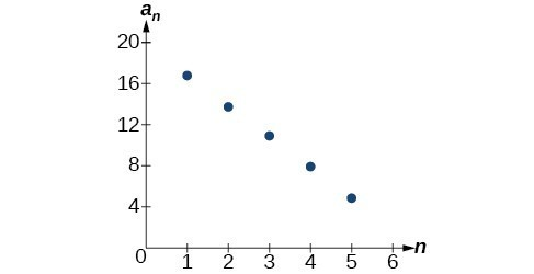 Graph of the arithmetic sequence. The points form a negative line.