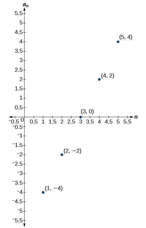 Graph of a scattered plot with labeled points: (1, -4), (2, -2), (3, 0), (4, 2), and (5, 4). The x-axis is labeled n and the y-axis is labeled a_n.