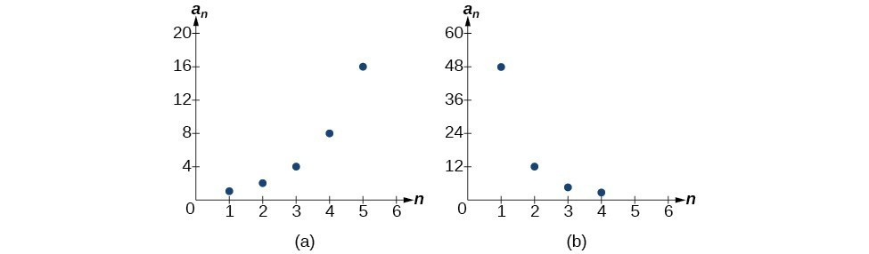 Graph of two sequences where graph (a) is geometric and graph (b) is exponential.