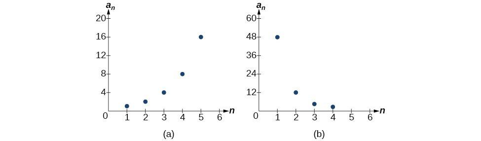 Finding Common Ratios | College Algebra