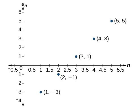 Graph of a scattered plot with labeled points: (1, -3), (2, -1), (3, 1), (4, 3), and (5, 5). The x-axis is labeled n and the y-axis is labeled a_n.