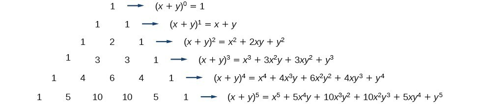 Pascal's Triangle expanded to show the values of the triangle as x and y terms with exponents