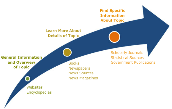 Different sources for different depths of information: For general information and an overview of the topic, look at websites or encyclopedias. To learn more about details of a topic, look at books, newspapers, news sources, and news magazines. To find specific information about a topic, look at scholarly journals, statistical sources, and government publications.