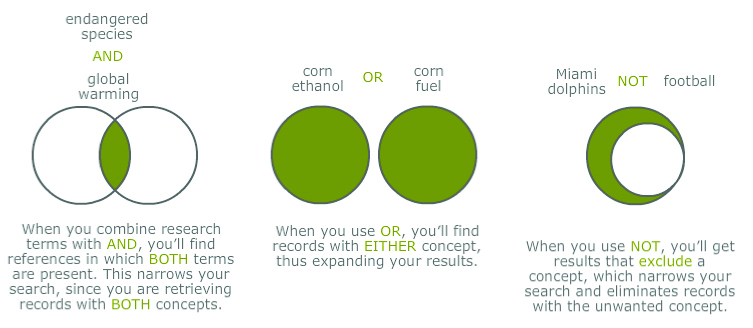 Three Venn Diagrams showing different Boolean commands: AND, OR, and NOT. 1) endangered species AND global warming. When you combine research terms with AND, you'll find references in which BOTH terms are present. This narrows your search, since you are retrieving records with BOTH concepts. 2) corn ethanol OR corn fuel. When you use OR, you'll find records with EITHER concept, thus expanding your results. 3) Miami dolphins NOT football. When you use NOT, you'll get results that exclude a concept, which narrows your search and eliminates records with unwanted concepts.