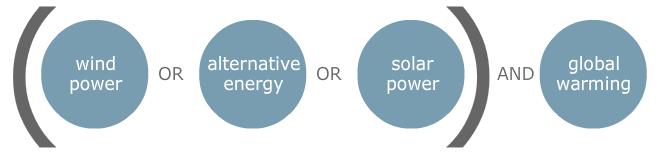 Combining boolean operators. The search terms wind power OR alternative energy OR solar are contained within parenthesis. They are paired with AND global warming.