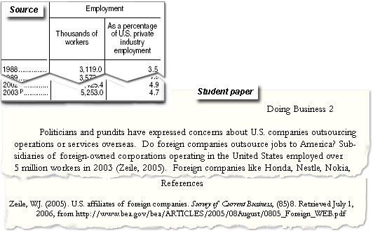 """Edited table from the source showing employment numbers and percentages over the years 1988 to 2003. The table has been compressed down and most of the data cannot be read clearly. In 1988 there were 3,199,000 workers, or 3.5 percent of the US private industry. In 2003 there were 5,253,000 workers, or 4.7 percent of the US private industry. The table is next to a portion of a student paper that reads """"Politicians and pundits have expressed concerns about US companies outsourcing operations or services overseas. Do foreign companies outsource jobs to America? Subsidiaries of foreign-owned corporations operating the United States employed over 5 million workers in 2003 (Zeile, 2005). Foreign companies like Honda, Nestle, Nokia, . . ."""" The source by Zeile is shown to be properly cited in the References page."""