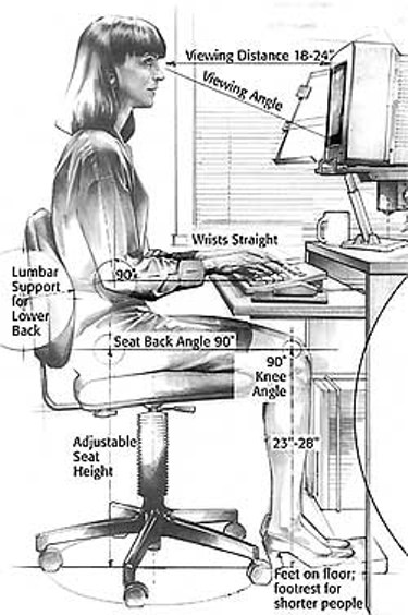 Recommended distances for proper desk sitting. Your head should be 18 to 24 inches from the monitor, and your viewing angle should be about 40 degrees. Your wrists should be straight as you type, and your elbows should be at a 90 degree angle. Your chair should provide lumbar support for your lower back and the seat back angle should be 90 degrees. Your knees should also be at a 90 degree angle and your feet should rest on the floor. If your chair height does not adjust, you should use a footrest.