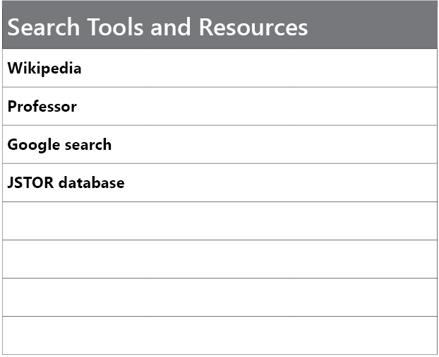 Search tools and resources: Wikipedia, Professor, Google search, and JSTOR database