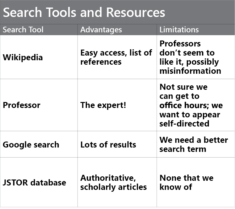 "Table titled ""Search Tools and Resources."" There are three columns and five rows, one of which is a header row. The three header cells read (1) Search Tool, (2) Advantages, and (3) Limitations. The four search tools are Wikipedia, Your Professor, Google search, and JSTOR database. Wikipedia has easy access and lists of references; however, professors often don't like it, and there is the possibility of misinformation. Your professor is an expert; however, office hours are not always convenient, and you want to appear self-directed. Google searches provide you with lots of results; however, we need a better search term. JSTOR database is authoritative, has scholarly articles, and has very few limitations."