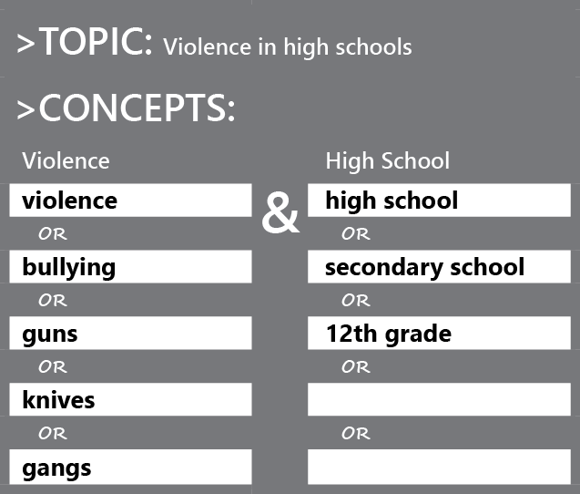 Topic: Violence in high schools. The concepts section is split into two columns: Violence and High school. Possible alternate terms for violence are listed in the first column, with OR separating each word. These are bullying, guns, knives, or gangs. Possible alternate terms for high school are listed in the second column, with OR separating each word. These are secondary school and 12th grade.