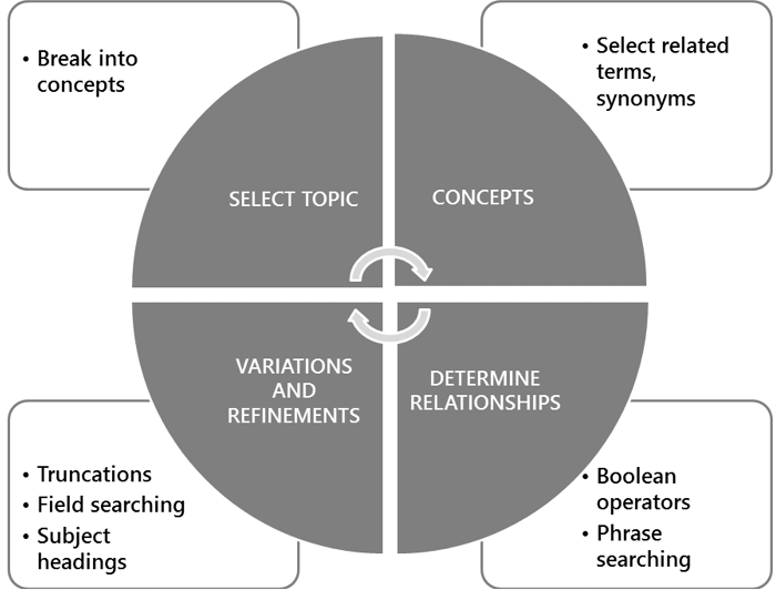 There are four steps in a recurring cycle: Select topic, then select concepts, then determine relationships, then use variations and refinements. The cycle then repeats. When you select your topic, you then break it into concepts. With these concepts, you should then select related terms or synonyms. Once you've determined relationships, you can select boolean operators and how to phrase your searching. After this, vary and refine your search with truncations, field searching, and subject headings.
