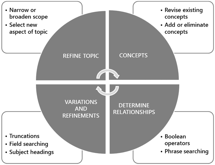 There are four steps in a recurring cycle: Refine topic, then select concepts, then determine relationships, then use variations and refinements. The cycle then repeats. When you refine your topic, you narrow or broaden the scope and select a new aspect of the topic. You then revise existing concepts and add or eliminate concepts. Once you've determined relationships, you can select boolean operators and how to phrase your searching. After this, vary and refine your search with truncations, field searching, and subject headings.