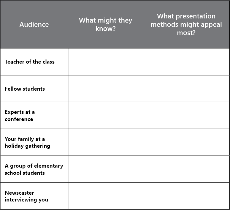 Table with three columns and seven rows. There are header cells on the top and the left of the table. The interior cells below and to the right of the headers are empty, indicating the chart should be filled out. The headings across the top are as follows: (1) Audience (2) What might they know? (3) What presentation methods might appeal the most?. The headings on the left side of the table are below the Audience header. They are as follows: (1) Teacher of the class, (2) Fellow students, (3) Experts at a conference, (4) Your family at a holiday gathering, (5) A group of elementary school students, and (6) Newscaster interviewing you.
