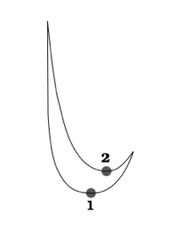 J-shaped arc used to depict duple meter by a conductor