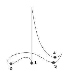 upside-down T shaped arc swept out by conductor to depict quadruple meter.