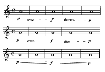 Dyanmic markings showing start softly (piano), gradually get louder (crescendo) until the music is loud (forte), then gradually get quieter (decrescendo or diminuendo) until it is quiet (piano) again.