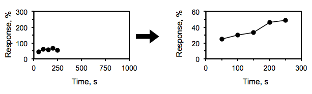 First graph has x-axis from 0 to 1000 and y-axis numbered from 0 to 300, with plotted points in a cluster in the bottom-left corner. Second graph shows y-axis from 0 to 60 and x-axis from 0 to 300, with the dots more clearly visible and connected by a line.