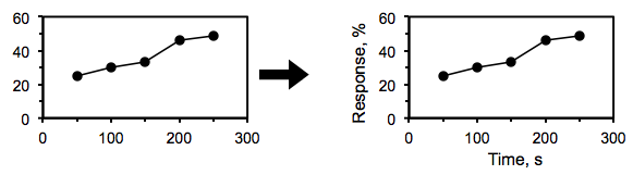 The first graph shows numbers and data points, but does not say what each axis represents. The next graph shows the same data with the y-axis labeled response percent and the x-axis labeled time, S.