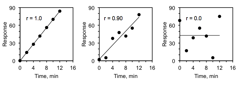 Three scatter plot graphs, each measuring response on the y-axis and time in minutes on the x-axis. The first graph draws a line straight through all the graph's points and is labeled r equals 1. The line is sloping upward. The second graph's points don't line up perfectly, but an upward-sloping line is drawn through the midst of the points. The second graph is labeled r equals 0.90. The third graph's points do not line up at all. A horizontal line is drawn in the midst of the points. The third graph is labeled r equals 0.0.