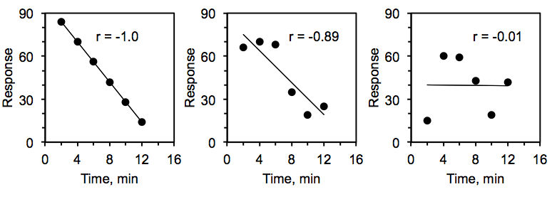 Three scatter plot graphs, each measuring response on the y-axis and time in minutes on the x-axis. The first graph draws a downward-sloping line straight through all the graph's points. The first graph is labeled r equals negative 1. The second graph's points do not line up perfectly, but a downward-sloping line is drawn through the midst of the points. The second graph is labeled r equals negative 0.89. The third graph's points do not line up at all. A horizontal line is drawn through the midst of the points. The third graph is labeled r equals negative 0.01.