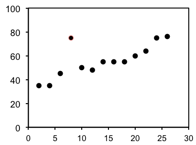A scatter plot with points plotted in a generally upward-sloping direction.