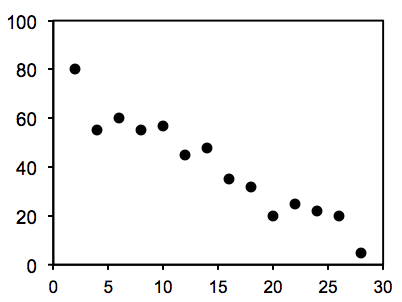 A scatter plot with points plotted in a generally downward-sloping direction.