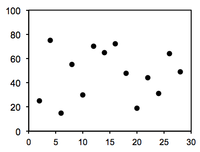 A scatter plot graph with points plotted randomly throughout the graph.
