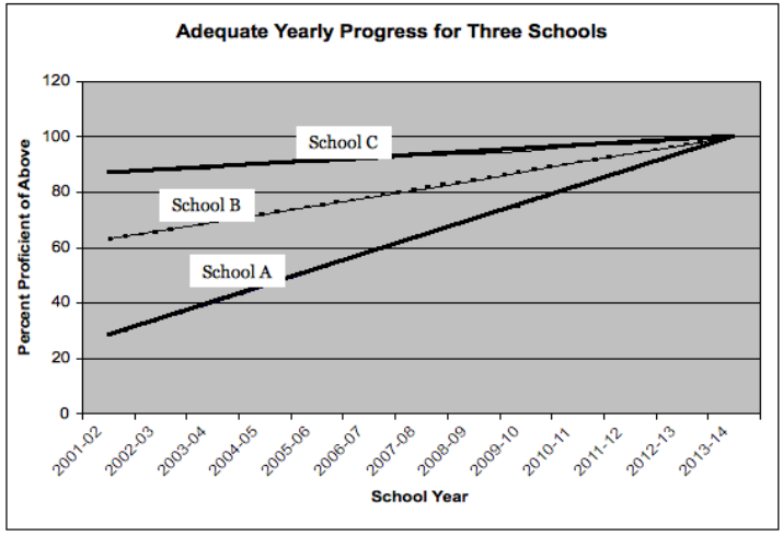 a graph showing schools A, B, and C's adequate yearly progress. As discussed in the text all schools have the same target in 2013 / 2014, despite starting in different places in 2001 / 2002. School A begins at 30, school B begins at 65, and School C begins at 85.