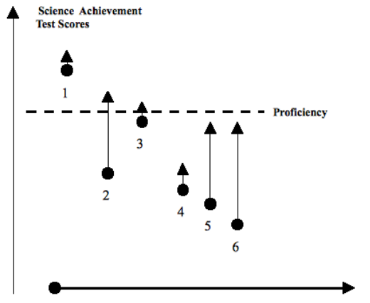 Figure 2: An illustration of value added vs proficiency approach to assessment. Each arrow represents the mathematics achievement results of one student who was tested in the fourth grade (shown by the dot) and also the fifth grade (shown by the tip of the arrow).