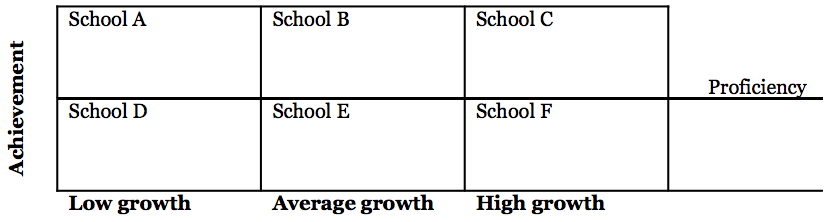 Figure 3: Proficiency and growth information