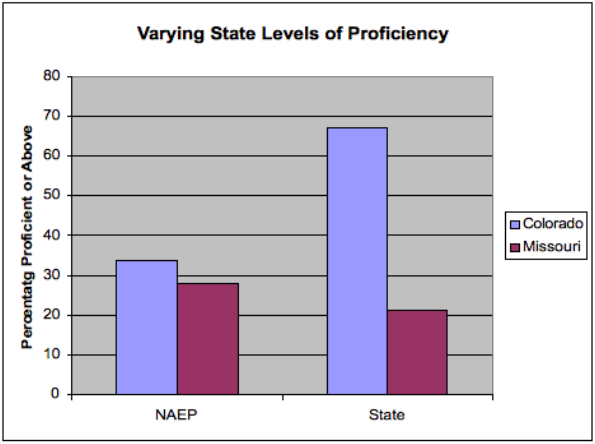 Figure 4: Relationship between state proficiency levels and scores on NAEP (Adapted from Linn 2005)
