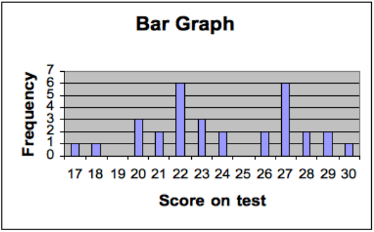 the same data from above is represented in a bar chart form.