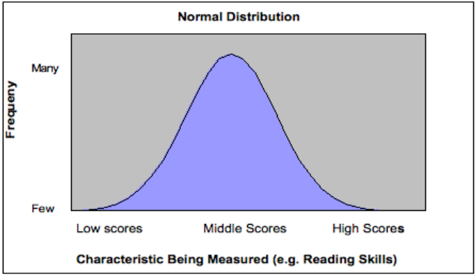 Figure 3: Bell shaped curve of normal distribution