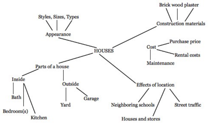 Figure 1: Mr Cullen's conceptual map about houses
