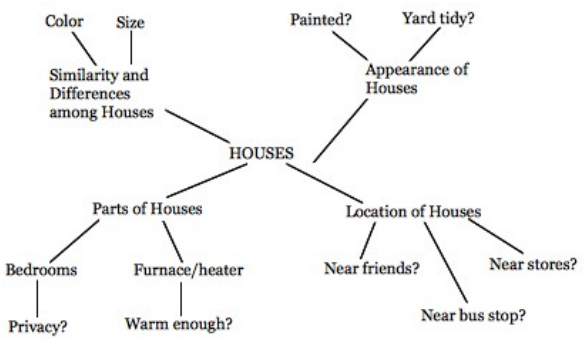 Figure 2: Jill's conceptual map about houses