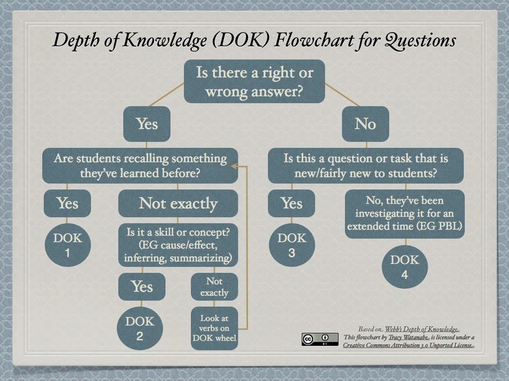 Webb S Depth Of Knowledge Dok Planning Teaching Strategies