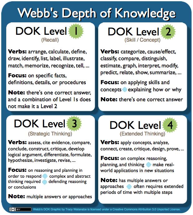 Webbs Depth Of Knowledge Dok Planning Teaching Strategies